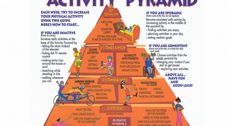 pyramid-activity-piramida-aktivnosti-motion-kretanje-mother-tincture-urtinktur-teinture-mere-homeopat-ekstrakt-tinktura-biljni-preparati-com-8-lakih-koraka-do-zdravlja