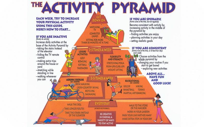 pyramid-activity-piramida-aktivnosti-motion-kretanje-mother-tincture-urtinktur-teinture-mere-homeopat-ekstrakt-tinktura-biljni-preparati-com-8-lakih-koraka-do-zdravlja