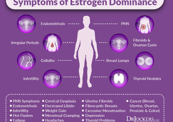 Estrogen-dominance